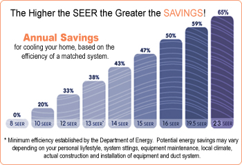 Air Conditioning Unit Service Ac Seer Rating